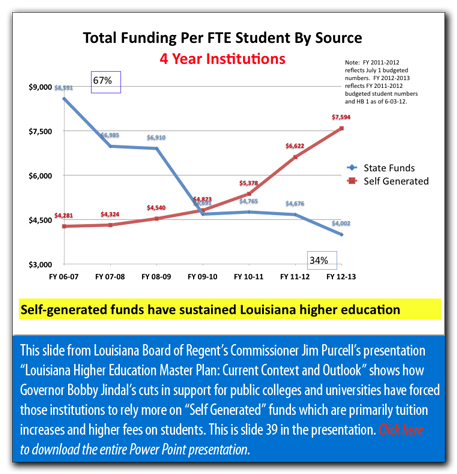 LA-Higher-Ed-Funding