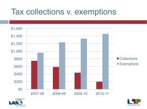 LBP-Exemptions